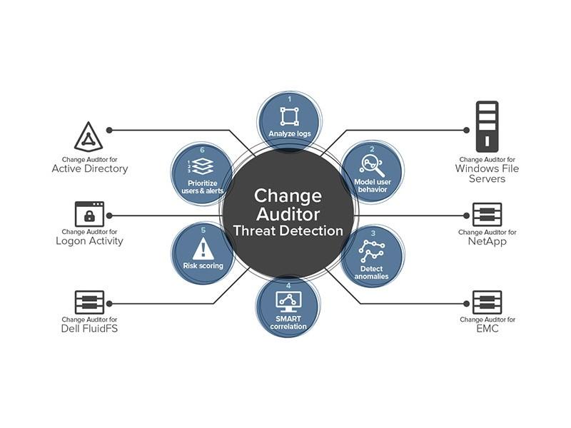 Change Auditor Threat Detection_800x600
